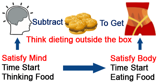 Think dieting outside of the box